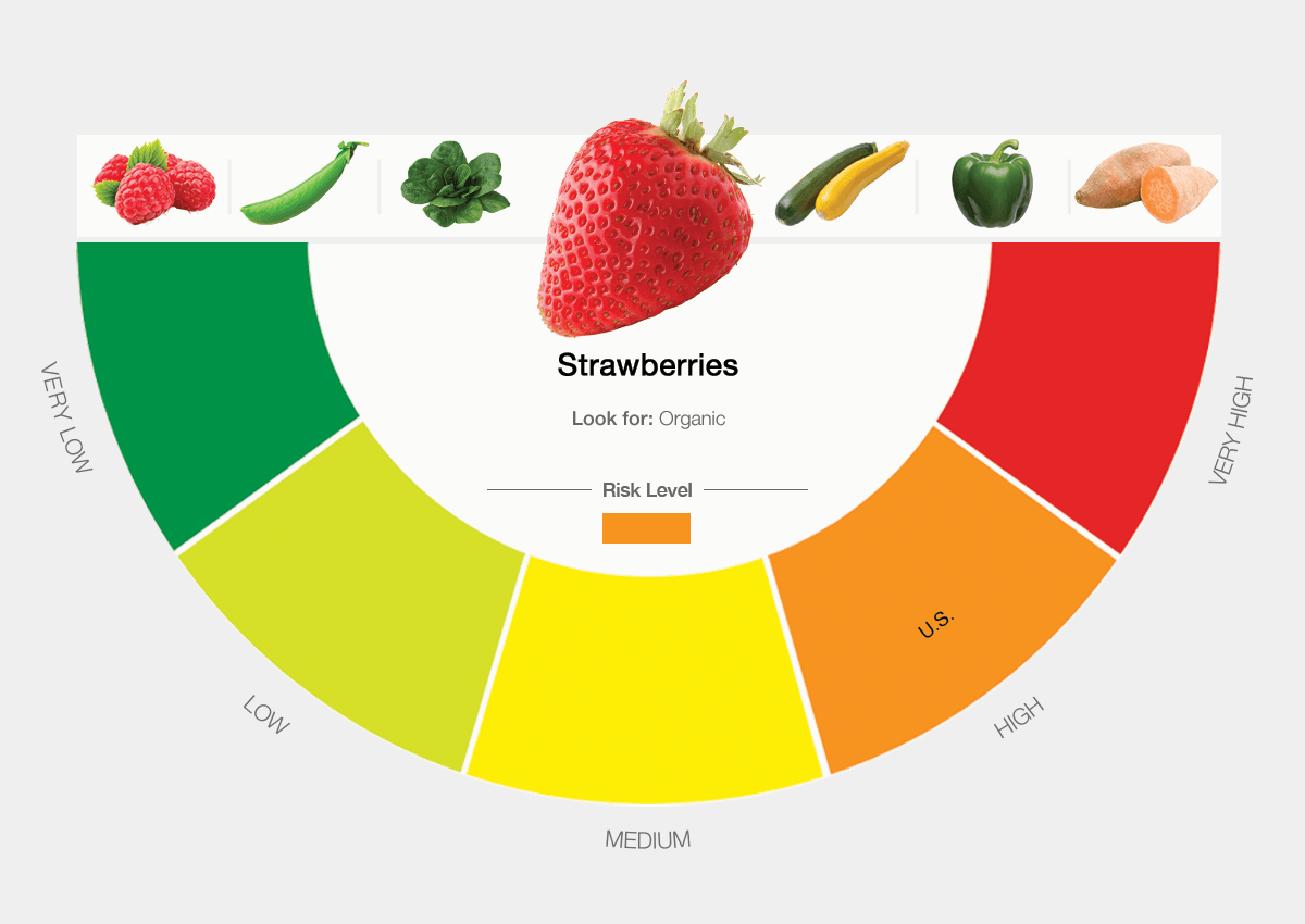 High Pesticide Foods Strawberries